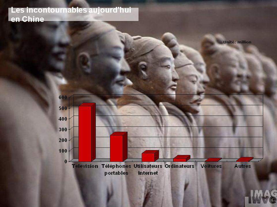 Les incontournables aujourdhui en Chine Unité: million