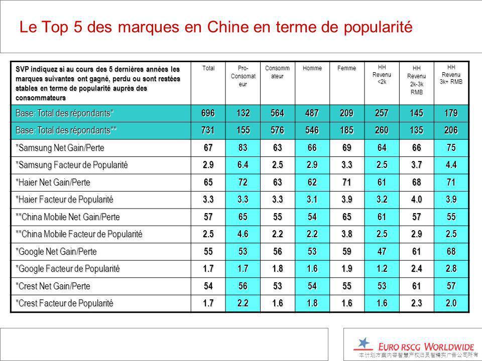 Le Top 5 des marques en Chine en terme de popularité SVP indiquez si au cours des 5 dernières années les marques suivantes ont gagné, perdu ou sont restées stables en terme de popularité auprès des consommateurs Total Pro- Consomat eur Consomm ateur HommeFemme HH Revenu <2k HH Revenu 2k-3k RMB HH Revenu 3k+ RMB Base: Total des répondants* 696132564487209257145179 Base: Total des répondants** 731155576546185260135206 *Samsung Net Gain/Perte 6783636669646675 *Samsung Facteur de Popularité 2.96.42.52.93.32.53.74.4 *Haier Net Gain/Perte 6572636271616871 *Haier Facteur de Popularité 3.33.33.33.13.93.24.03.9 **China Mobile Net Gain/Perte 5765555465615755 **China Mobile Facteur de Popularité 2.54.62.22.23.82.52.92.5 *Google Net Gain/Perte 5553565359476168 *Google Facteur de Popularité 1.71.71.81.61.91.22.42.8 *Crest Net Gain/Perte 5456535455536157 *Crest Facteur de Popularité 1.72.21.61.81.61.62.32.0