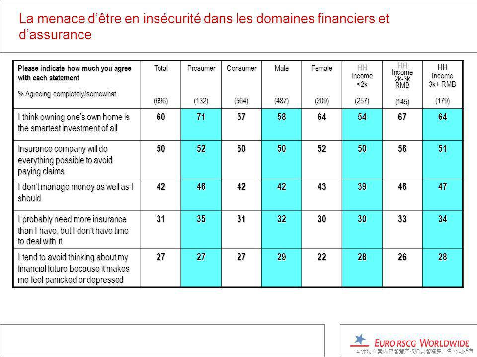 La menace dêtre en insécurité dans les domaines financiers et dassurance Please indicate how much you agree with each statement % Agreeing completely/somewhat Total(696)Prosumer(132)Consumer(564)Male(487)Female(209) HH Income <2k (257) HH Income 2k-3k RMB (145) HH Income 3k+ RMB (179) I think owning ones own home is the smartest investment of all 6071575864546764 Insurance company will do everything possible to avoid paying claims 5052505052505651 I dont manage money as well as I should 4246424243394647 I probably need more insurance than I have, but I dont have time to deal with it 3135313230303334 I tend to avoid thinking about my financial future because it makes me feel panicked or depressed 2727272922282628