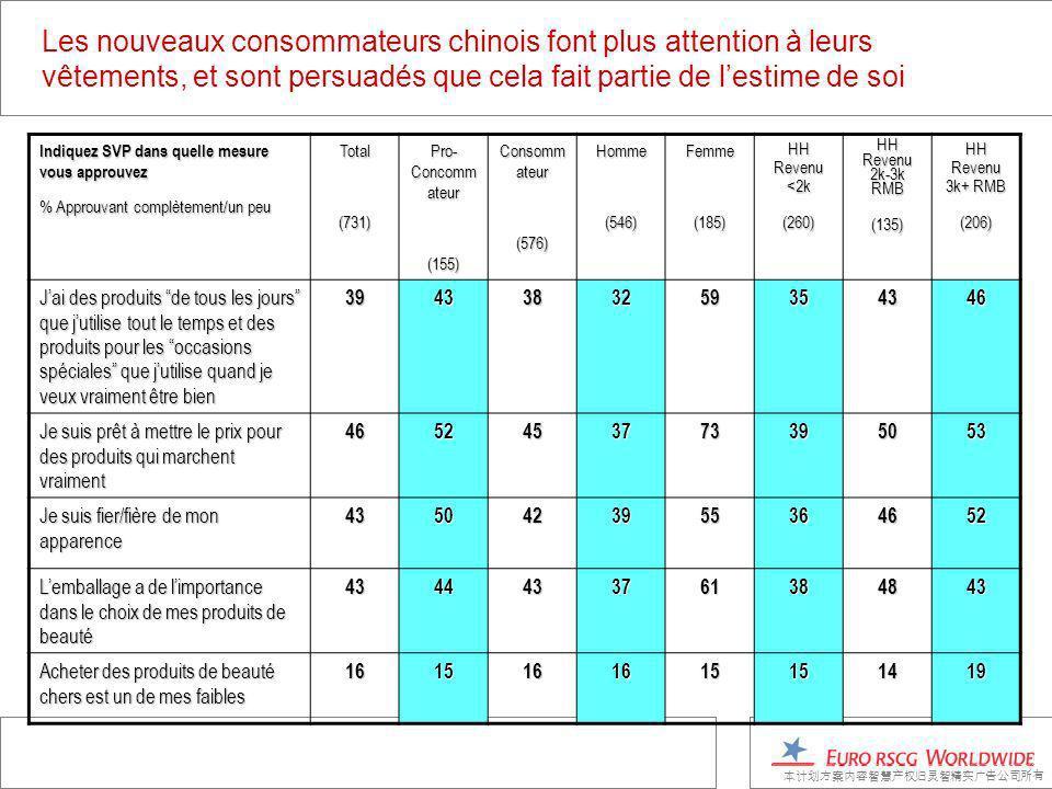 Les nouveaux consommateurs chinois font plus attention à leurs vêtements, et sont persuadés que cela fait partie de lestime de soi Indiquez SVP dans quelle mesure vous approuvez % Approuvant complètement/un peu Total(731) Pro- Concomm ateur (155) Consomm ateur (576)Homme(546)Femme(185) HH Revenu <2k (260) HH Revenu 2k-3k RMB (135) HH Revenu 3k+ RMB (206) Jai des produits de tous les jours que jutilise tout le temps et des produits pour les occasions spéciales que jutilise quand je veux vraiment être bien 3943383259354346 Je suis prêt à mettre le prix pour des produits qui marchent vraiment 4652453773395053 Je suis fier/fière de mon apparence 4350423955364652 Lemballage a de limportance dans le choix de mes produits de beauté 4344433761384843 Acheter des produits de beauté chers est un de mes faibles 1615161615151419