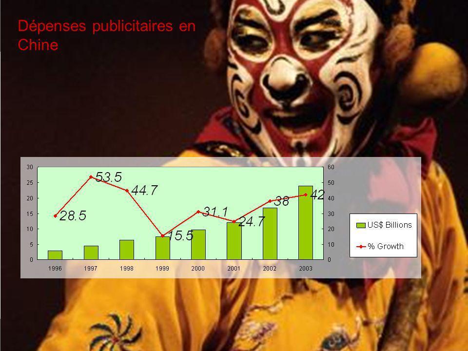Dépenses publicitaires en Chine