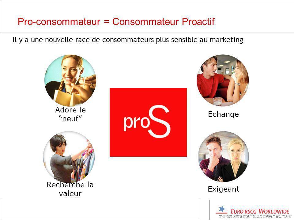 Pro-consommateur = Consommateur Proactif Il y a une nouvelle race de consommateurs plus sensible au marketing Echange Exigeant Adore le neuf Recherche la valeur