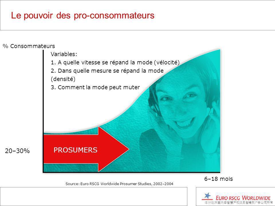 Le pouvoir des pro-consommateurs % Consommateurs 20–30% 6–18 mois PROSUMERS Variables: 1.