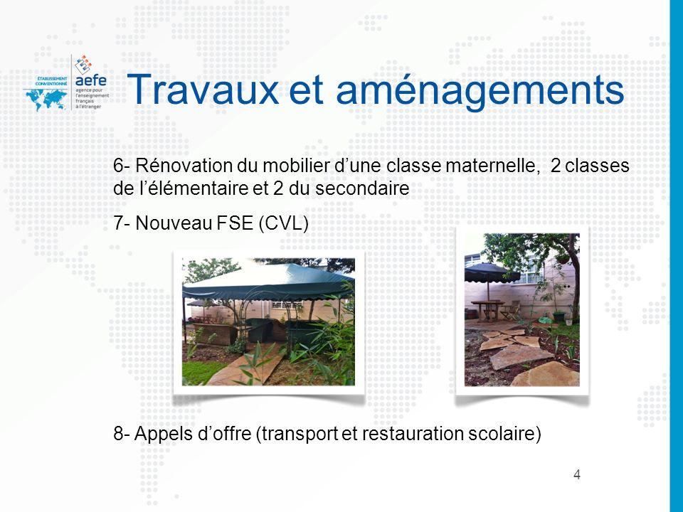 4 Travaux et aménagements 6- Rénovation du mobilier dune classe maternelle, 2 classes de lélémentaire et 2 du secondaire 7- Nouveau FSE (CVL) 8- Appel