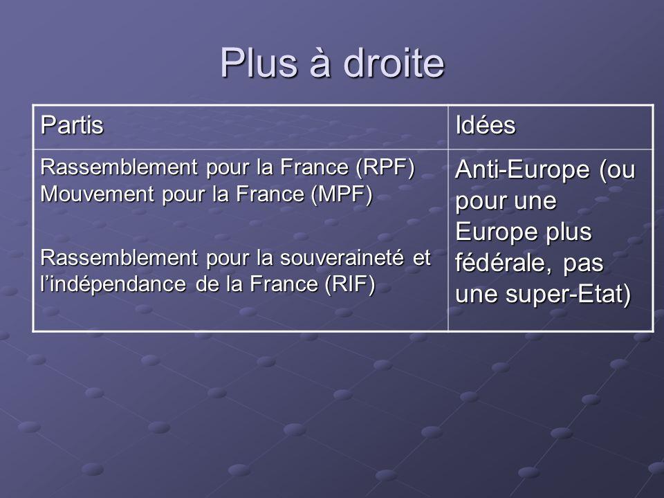 Plus à droite PartisIdées Rassemblement pour la France (RPF) Mouvement pour la France (MPF) Rassemblement pour la souveraineté et lindépendance de la France (RIF) Anti-Europe (ou pour une Europe plus fédérale, pas une super-Etat)