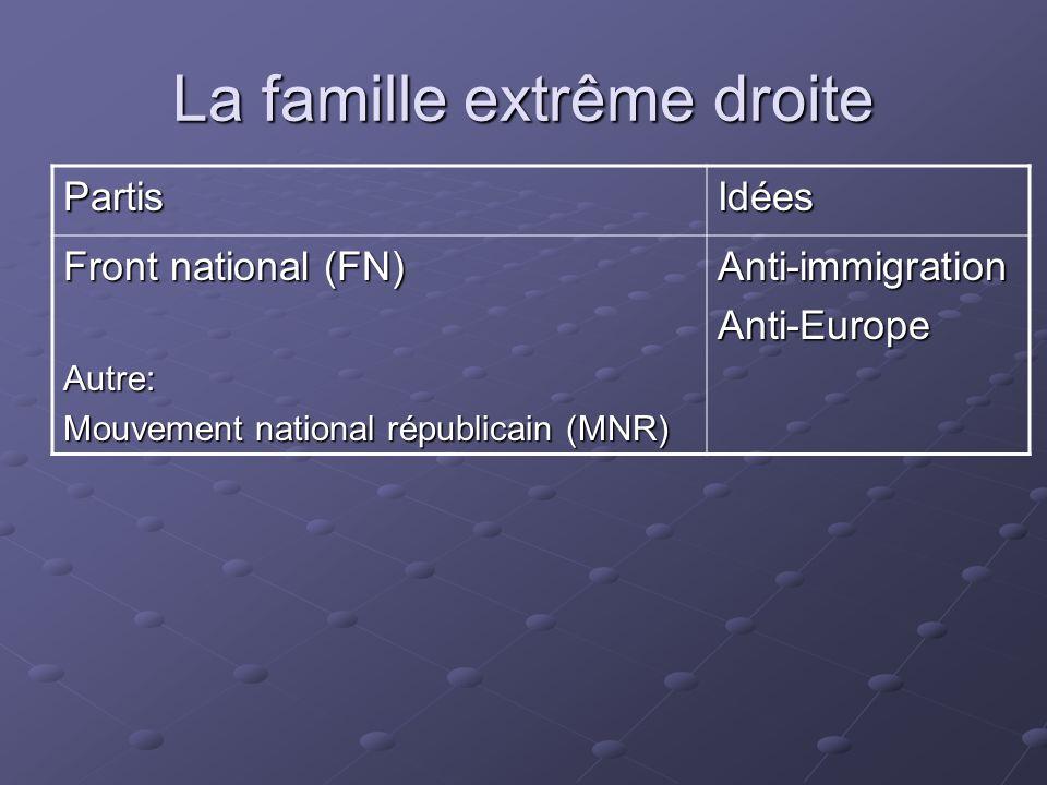 La famille extrême droite PartisIdées Front national (FN) Autre: Mouvement national républicain (MNR) Anti-immigrationAnti-Europe