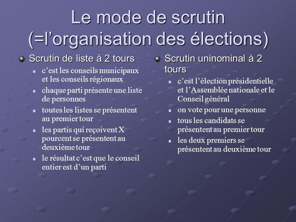 Le mode de scrutin (=lorganisation des élections) Scrutin de liste à la proportionnelle cest le parlement européen chaque parti propose une liste le parlement est composé proportionnellement au pourcentage de voix reçues Scrutin indirect cest le Sénat on vote pour de « grands électeurs »