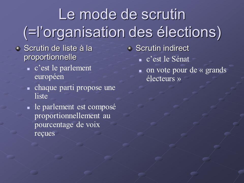 Le mode de scrutin (=lorganisation des élections) Scrutin de liste à la proportionnelle cest le parlement européen chaque parti propose une liste le p
