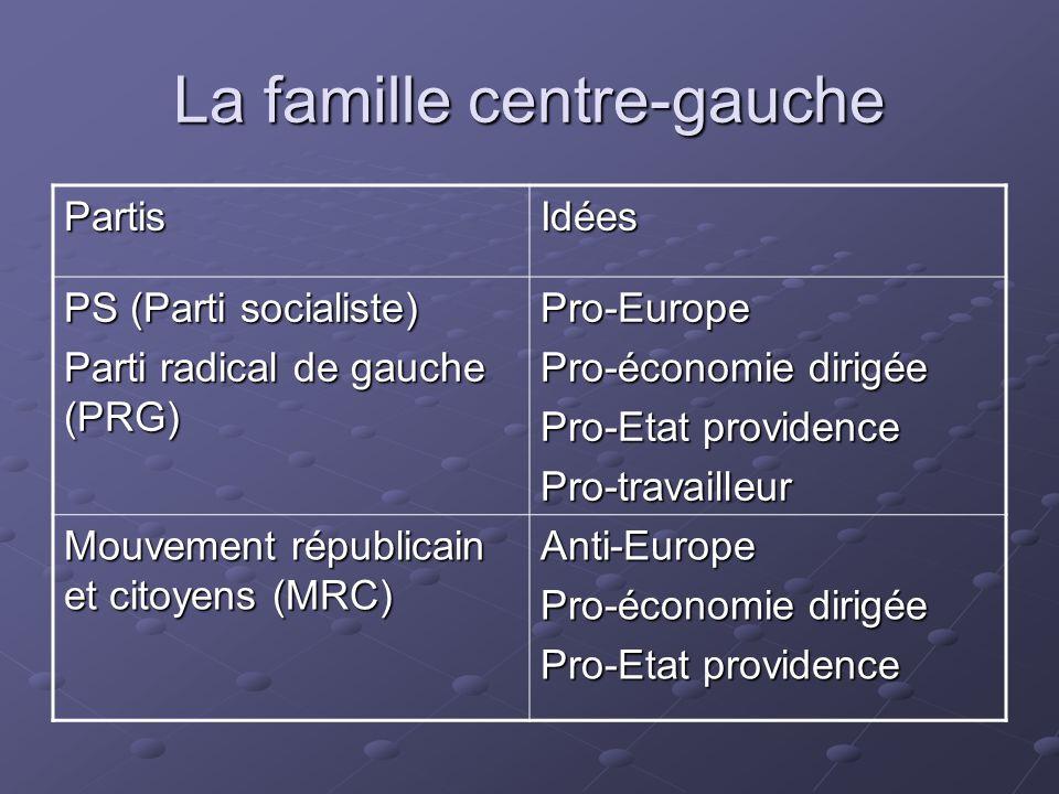 La famille centre-gauche PartisIdées PS (Parti socialiste) Parti radical de gauche (PRG) Pro-Europe Pro-économie dirigée Pro-Etat providence Pro-trava