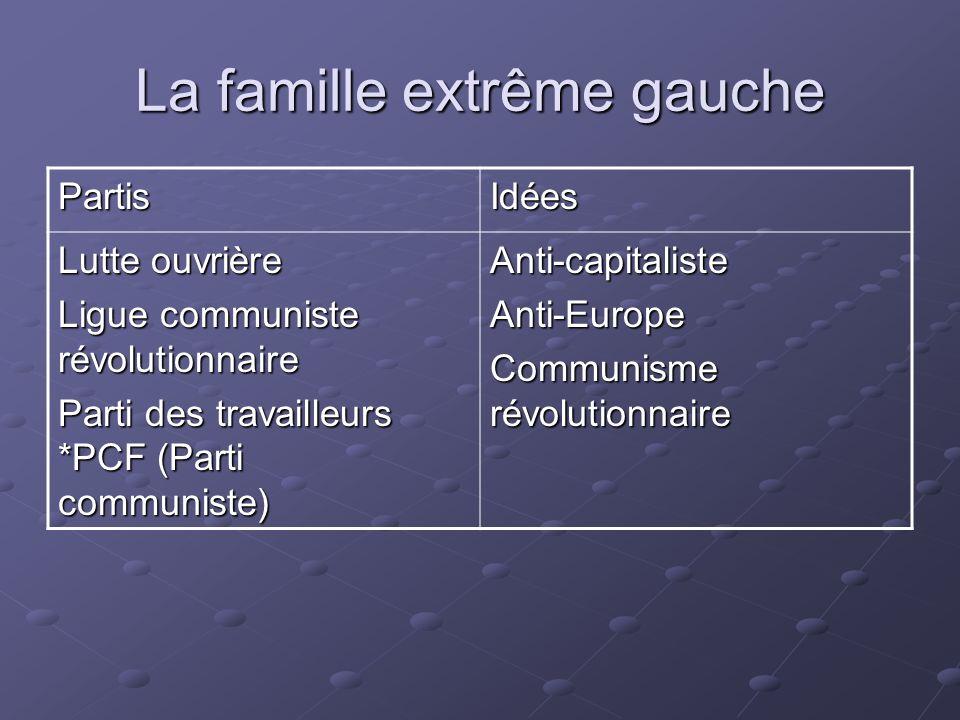 La famille extrême gauche PartisIdées Lutte ouvrière Ligue communiste révolutionnaire Parti des travailleurs *PCF (Parti communiste) Anti-capitalisteA