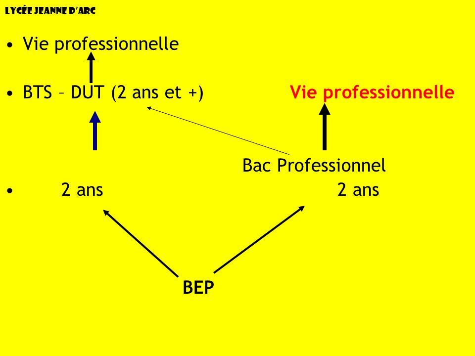 Lycée Jeanne dArc Vie professionnelle BTS – DUT (2 ans et +)Vie professionnelle Bac TechnologiqueBac Professionnel 2 ans2 ans BEP