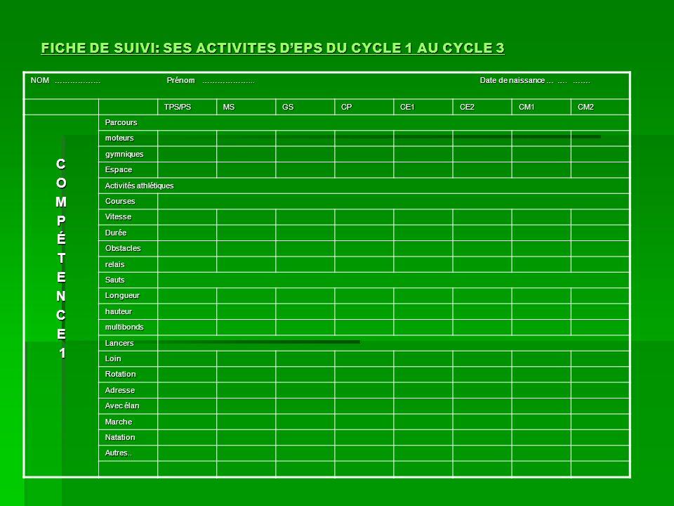 FICHE DE SUIVI: SES ACTIVITES DEPS DU CYCLE 1 AU CYCLE 3 FICHE DE SUIVI: SES ACTIVITES DEPS DU CYCLE 1 AU CYCLE 3 NOM ……………… Prénom ………………... Date de