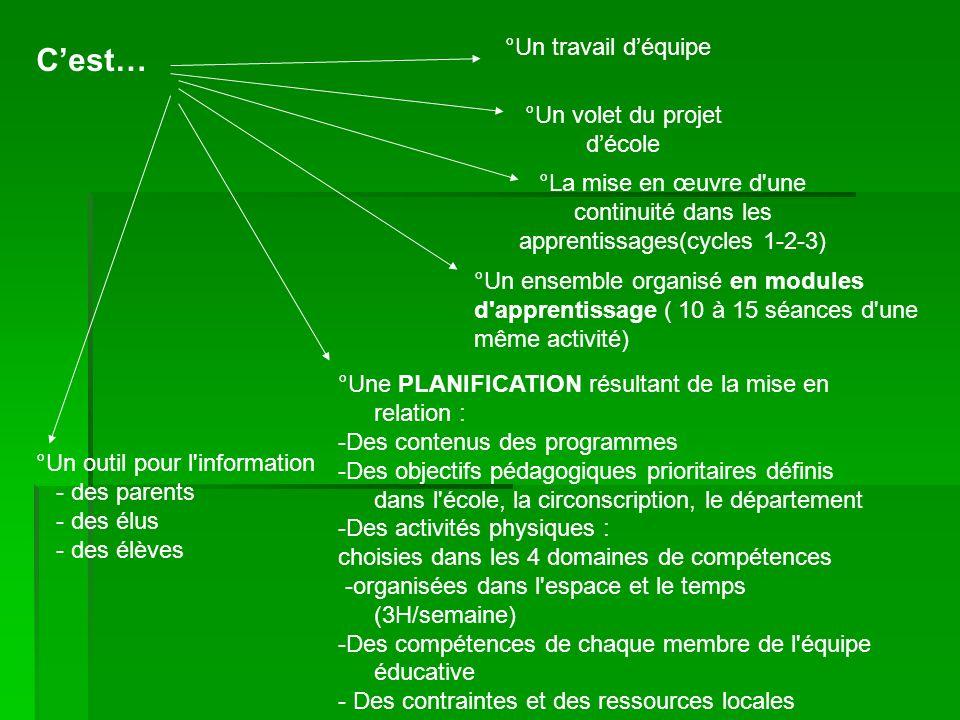 Cest… °Un travail déquipe °Un volet du projet décole °La mise en œuvre d'une continuité dans les apprentissages(cycles 1-2-3) °Une PLANIFICATION résul