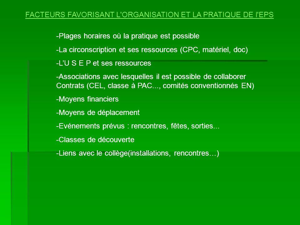 FACTEURS FAVORISANT L'ORGANISATION ET LA PRATIQUE DE l'EPS -Plages horaires où la pratique est possible -La circonscription et ses ressources (CPC, ma