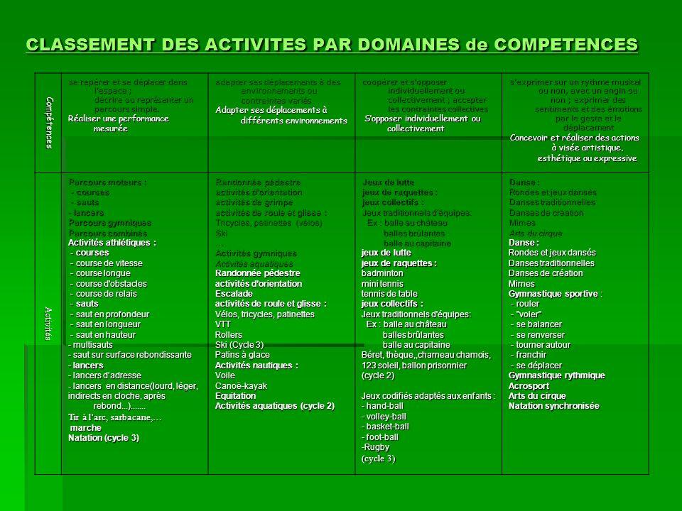 CLASSEMENT DES ACTIVITES PAR DOMAINES de COMPETENCES CLASSEMENT DES ACTIVITES PAR DOMAINES de COMPETENCES Compétences se repérer et se déplacer dans l