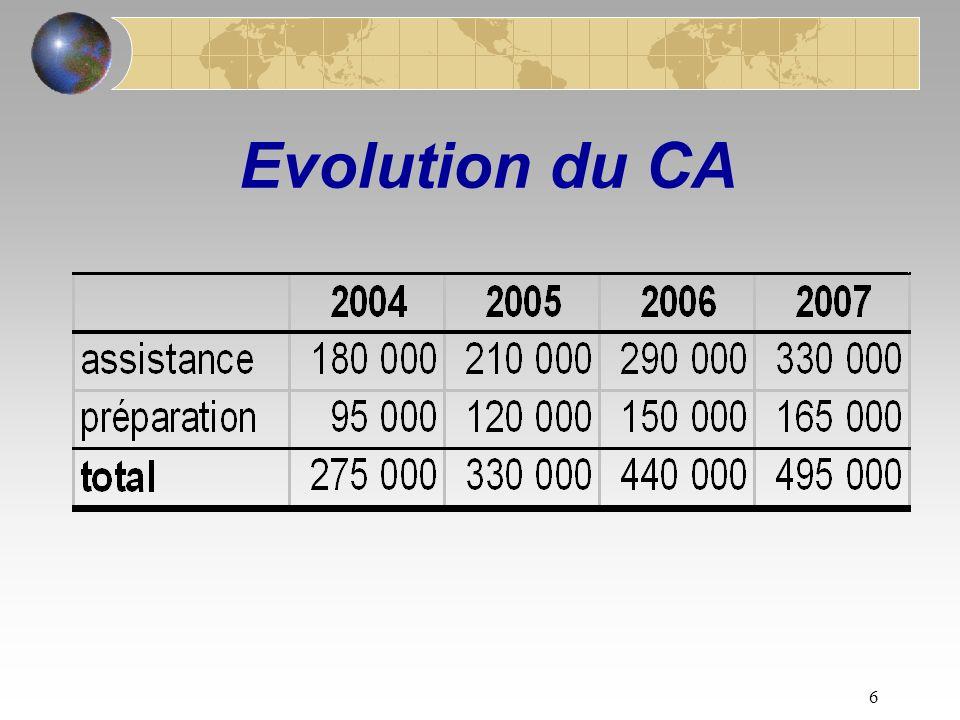 5 Prévisions 2008