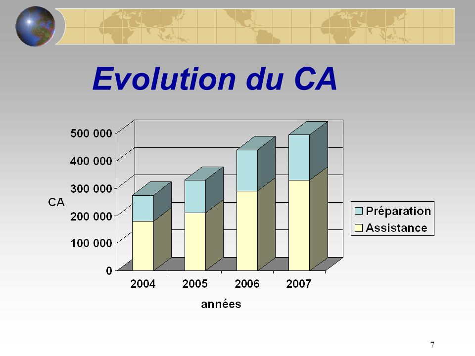 6 Evolution du CA