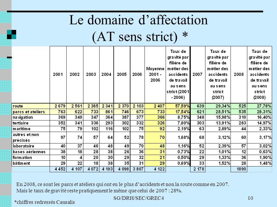 SG/DRH/SEC/GREC410 Le domaine daffectation (AT sens strict) * *chiffres redressés Causalis En 2008, ce sont les parcs et ateliers qui ont eu le plus daccidents et non la route comme en 2007.