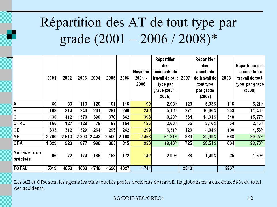SG/DRH/SEC/GREC412 Répartition des AT de tout type par grade (2001 – 2006 / 2008)* Les AE et OPA sont les agents les plus touchés par les accidents de travail.