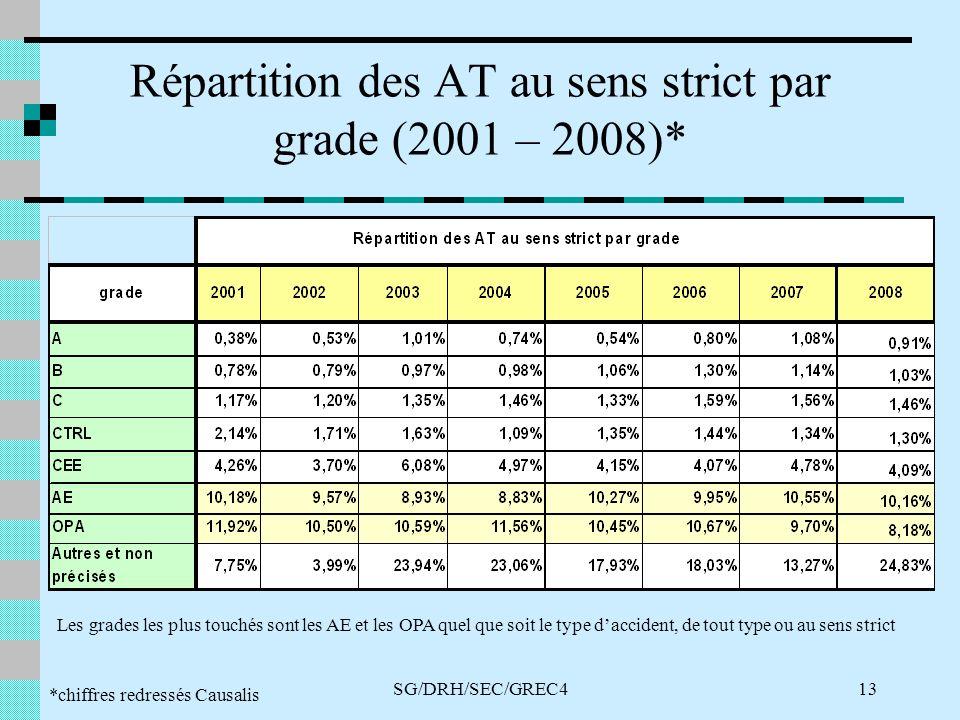 SG/DRH/SEC/GREC413 Répartition des AT au sens strict par grade (2001 – 2008)* *chiffres redressés Causalis Les grades les plus touchés sont les AE et les OPA quel que soit le type daccident, de tout type ou au sens strict