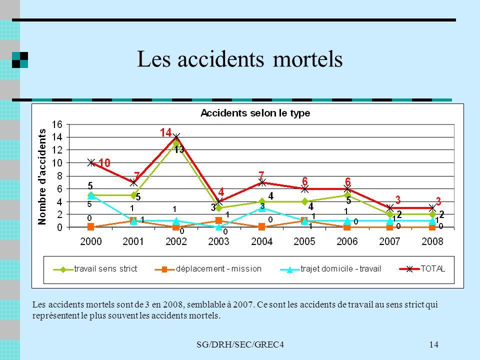 SG/DRH/SEC/GREC414 Les accidents mortels Selon le type daccident Les accidents mortels sont de 3 en 2008, semblable à 2007. Ce sont les accidents de t
