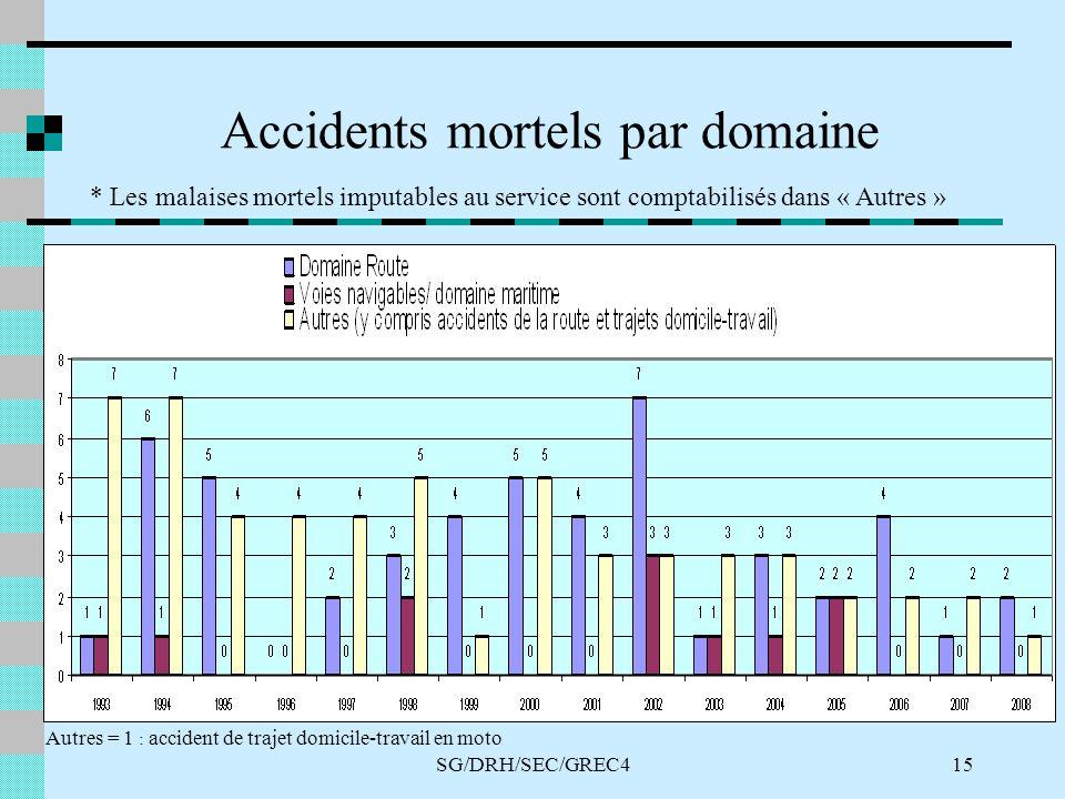 SG/DRH/SEC/GREC415 Accidents mortels par domaine * Les malaises mortels imputables au service sont comptabilisés dans « Autres » Autres = 1 : accident de trajet domicile-travail en moto