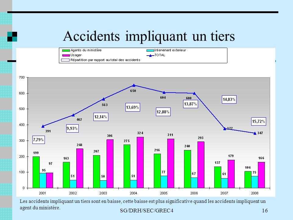 SG/DRH/SEC/GREC416 Accidents impliquant un tiers Les accidents impliquant un tiers sont en baisse, cette baisse est plus significative quand les accidents impliquent un agent du ministère.