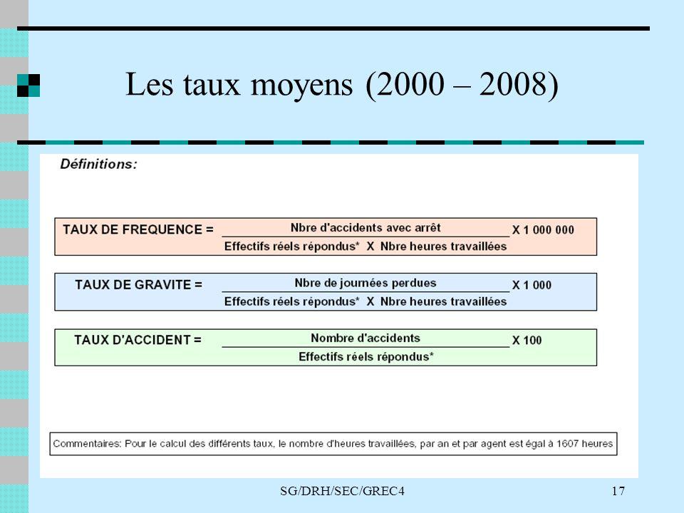 SG/DRH/SEC/GREC417 Les taux moyens (2000 – 2008)