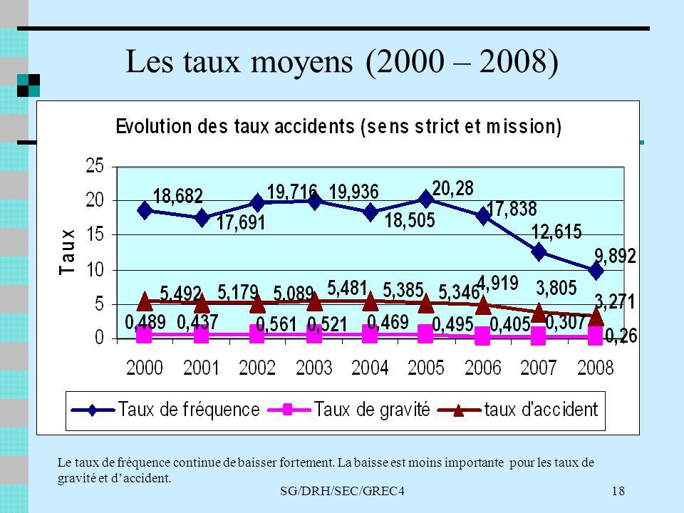 SG/DRH/SEC/GREC418 Les taux moyens (2000 – 2008) Le taux de fréquence continue de baisser fortement.