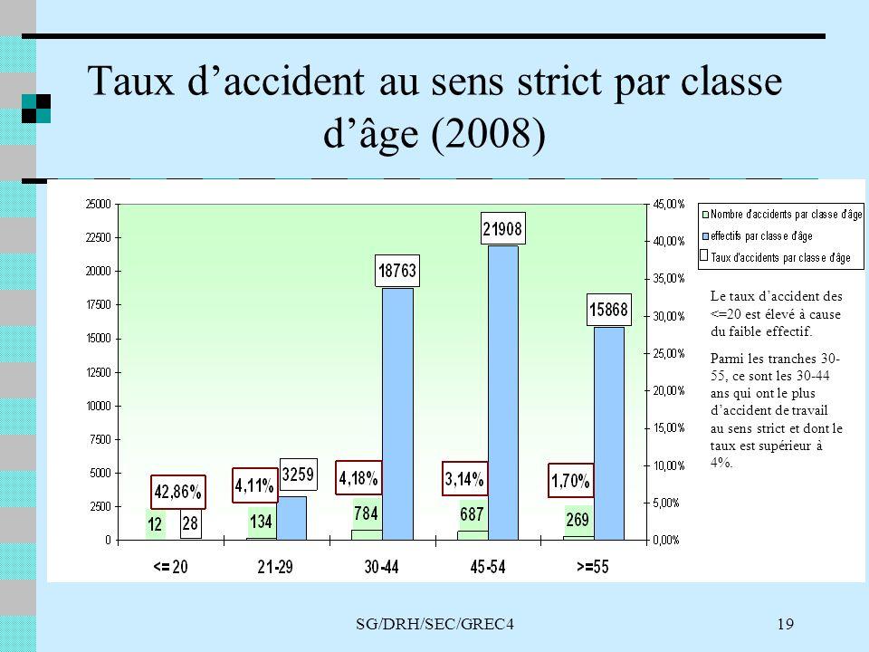 SG/DRH/SEC/GREC419 Taux daccident au sens strict par classe dâge (2008) Le taux daccident des <=20 est élevé à cause du faible effectif.