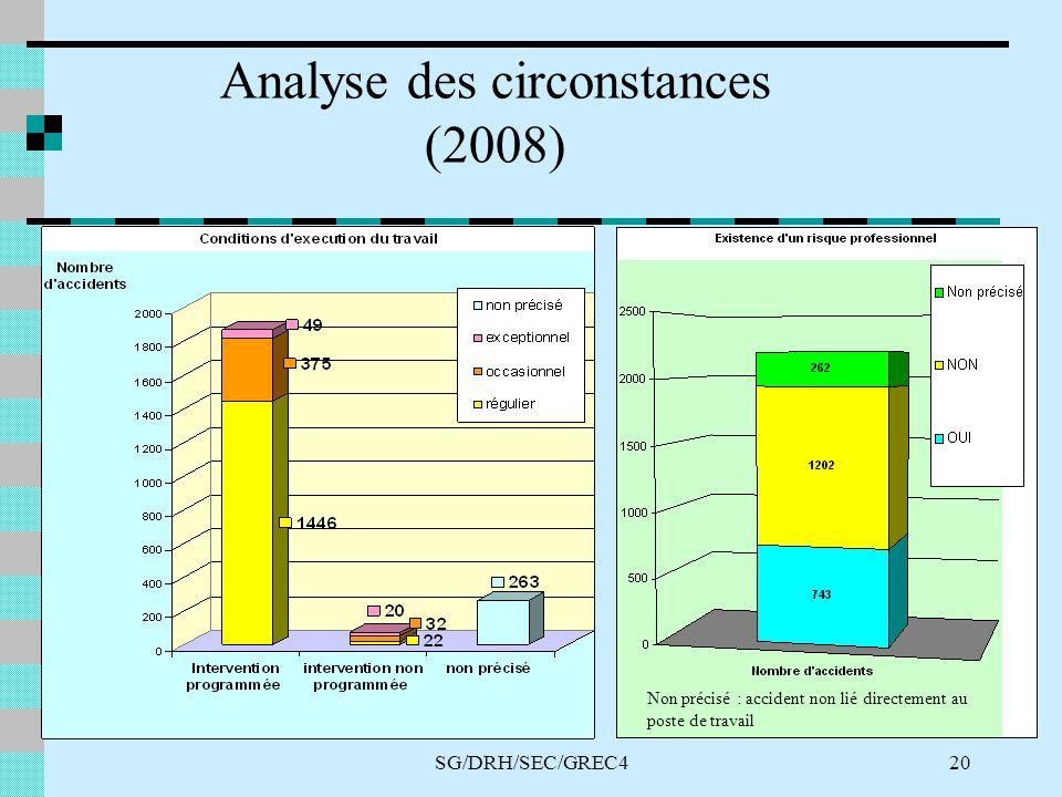 SG/DRH/SEC/GREC420 Analyse des circonstances (2008) Non précisé : accident non lié directement au poste de travail