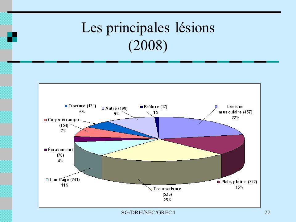 SG/DRH/SEC/GREC422 Les principales lésions (2008)
