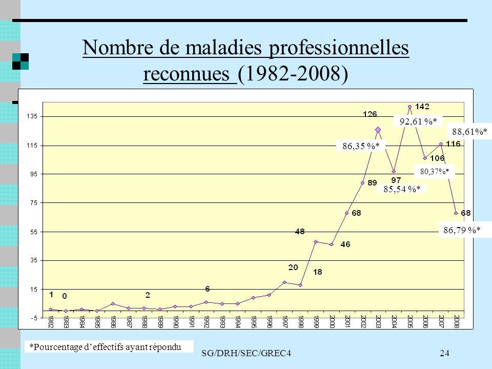 SG/DRH/SEC/GREC424 Nombre de maladies professionnelles reconnues (1982-2008) *Pourcentage deffectifs ayant répondu 80,37%* 92,61 %* 85,54 %* 86,35 %* 88,61%* 86,79 %*