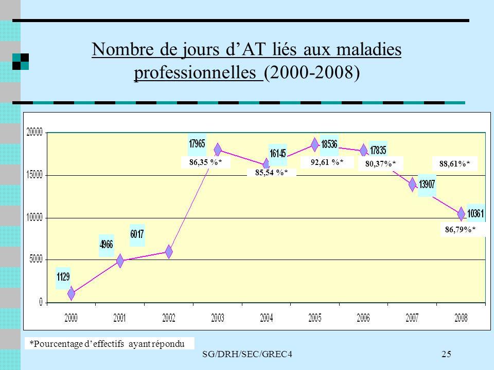 SG/DRH/SEC/GREC425 Nombre de jours dAT liés aux maladies professionnelles (2000-2008) *Pourcentage deffectifs ayant répondu 92,61 %* 85,54 %* 86,35 %* 80,37%*88,61%* 86,79%*