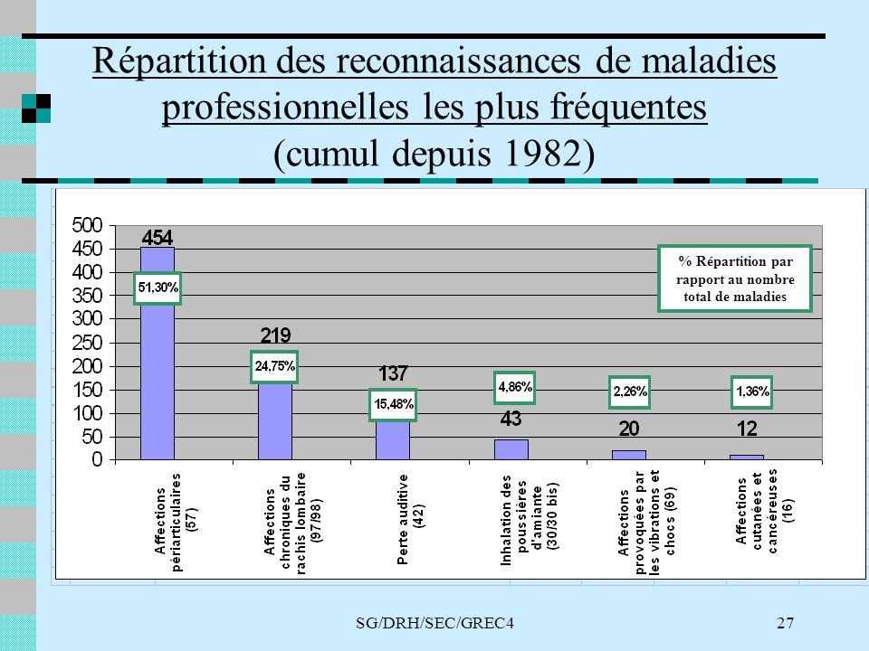 SG/DRH/SEC/GREC427 Répartition des reconnaissances de maladies professionnelles les plus fréquentes (cumul depuis 1982) % Répartition par rapport au nombre total de maladies