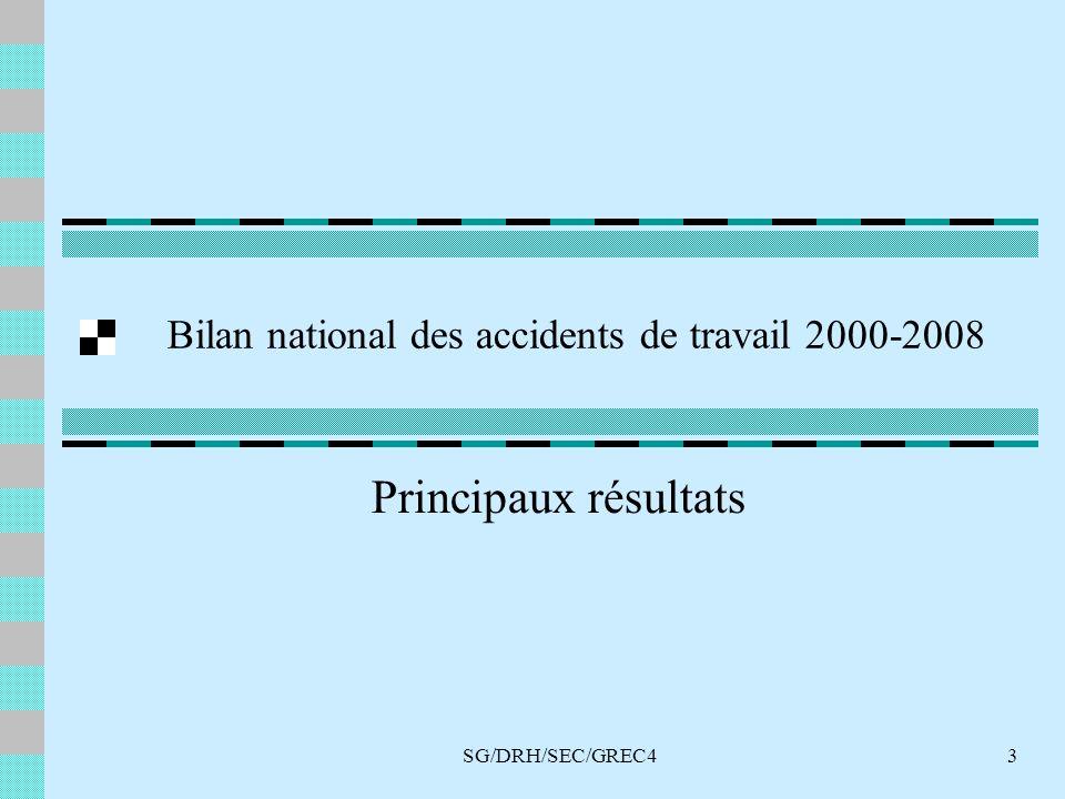 SG/DRH/SEC/GREC43 Bilan national des accidents de travail 2000-2008 Principaux résultats