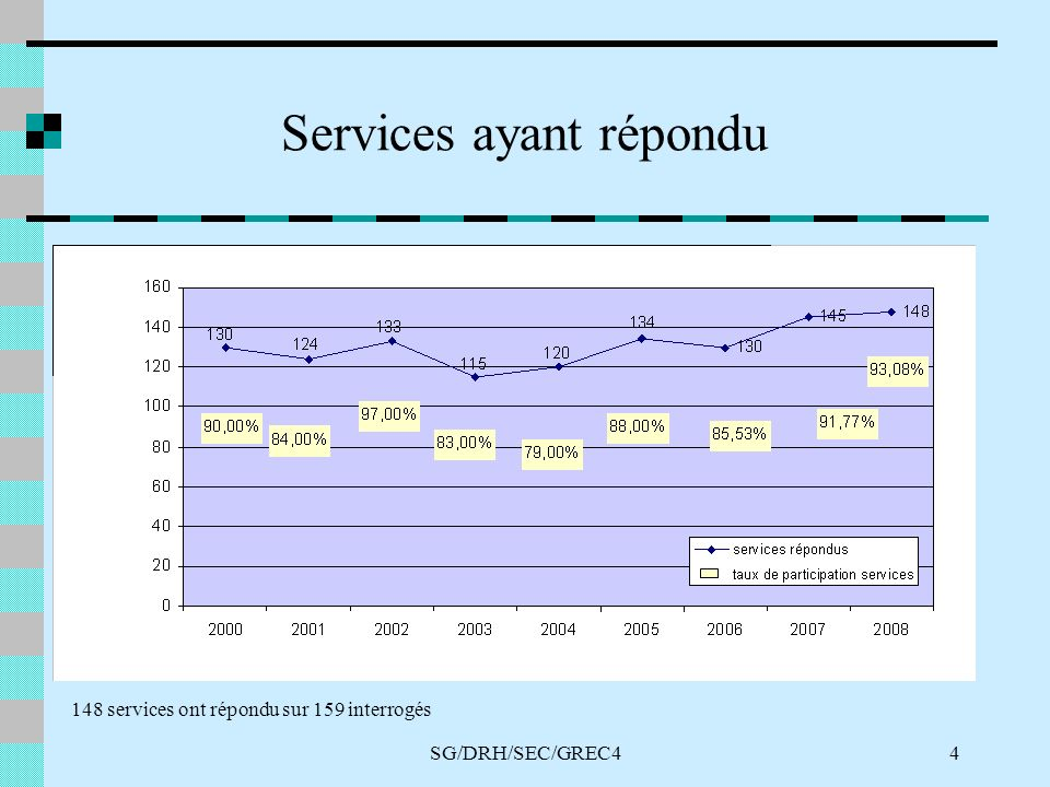SG/DRH/SEC/GREC44 Services ayant répondu 148 services ont répondu sur 159 interrogés