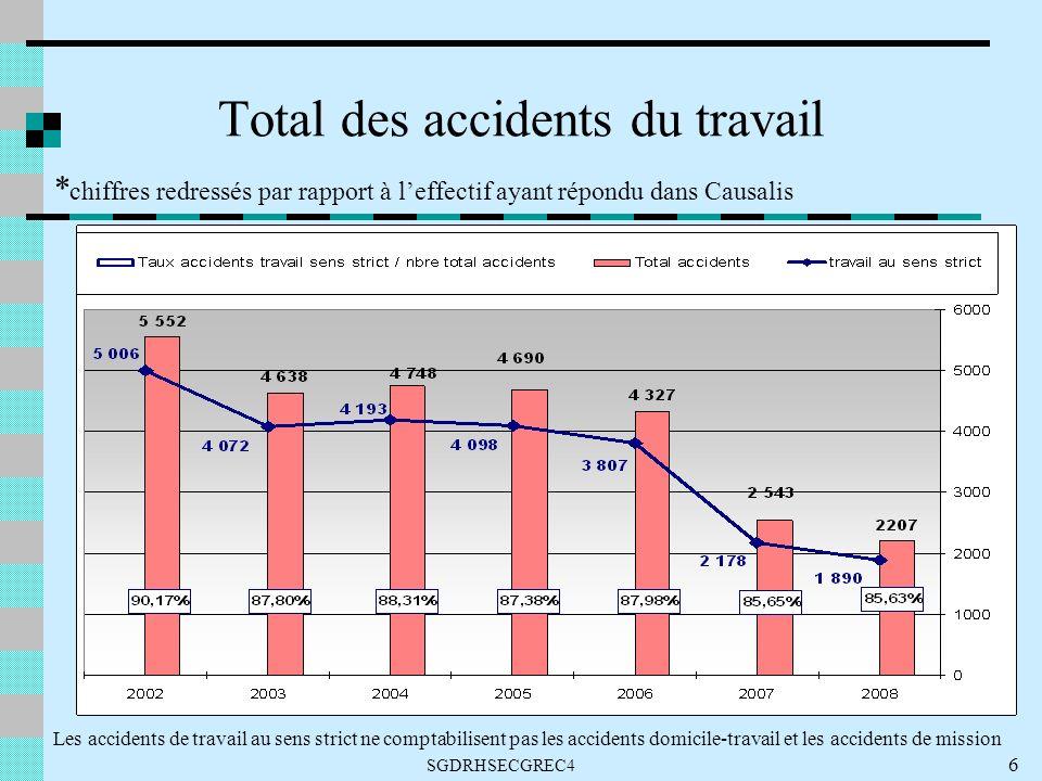 Total des accidents du travail * chiffres redressés par rapport à leffectif ayant répondu dans Causalis Les accidents de travail au sens strict ne comptabilisent pas les accidents domicile-travail et les accidents de mission 6 SGDRHSECGREC4