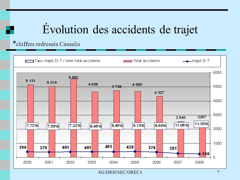 SG/DRH/SEC/GREC47 Évolution des accidents de trajet * chiffres redressés Causalis