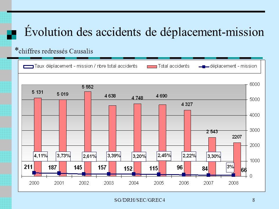 SG/DRH/SEC/GREC48 Évolution des accidents de déplacement-mission * chiffres redressés Causalis