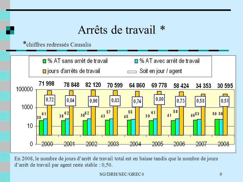 SG/DRH/SEC/GREC49 Arrêts de travail * * chiffres redressés Causalis En 2008, le nombre de jours darrêt de travail total est en baisse tandis que le nombre de jours darrêt de travail par agent reste stable : 0,50.