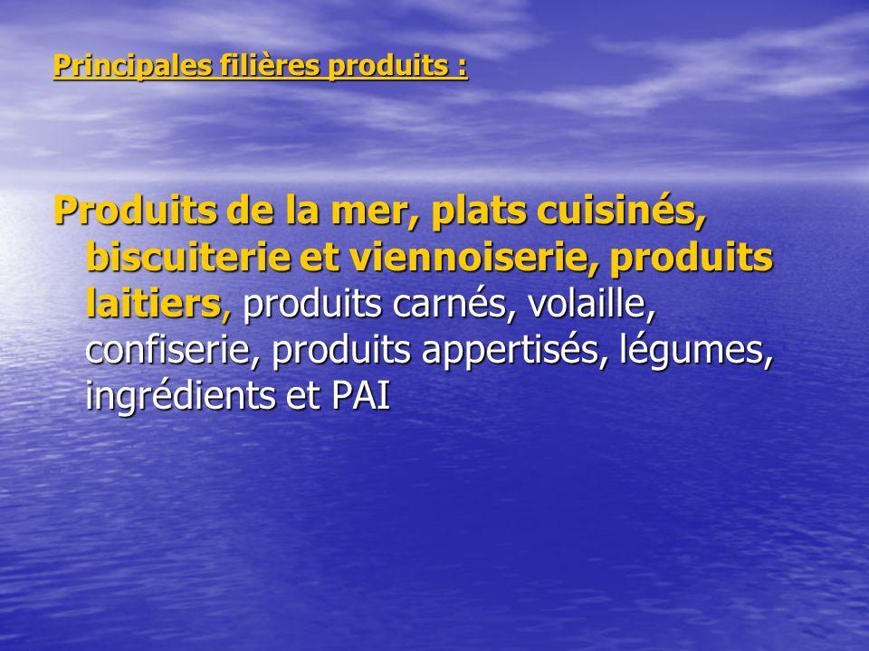 Principales filières produits : Produits de la mer, plats cuisinés, biscuiterie et viennoiserie, produits laitiers, produits carnés, volaille, confiserie, produits appertisés, légumes, ingrédients et PAI