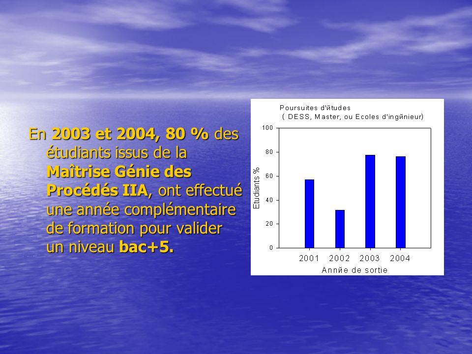En 2003 et 2004, 80 % des étudiants issus de la Maîtrise Génie des Procédés IIA, ont effectué une année complémentaire de formation pour valider un niveau bac+5.