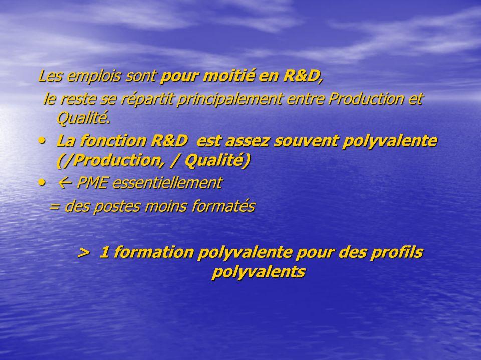 Les emplois sont pour moitié en R&D, le reste se répartit principalement entre Production et Qualité.