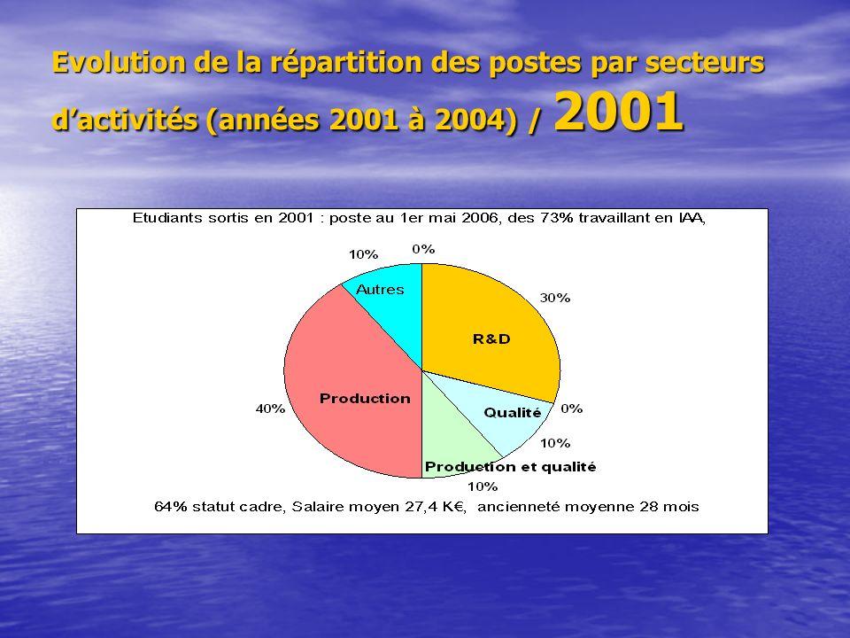 Evolution de la répartition des postes par secteurs dactivités (années 2001 à 2004) / 2001