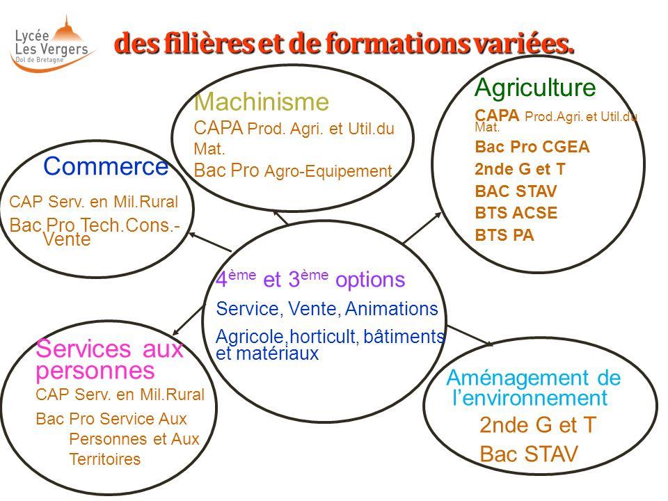 Machinisme CAPA Prod. Agri. et Util.du Mat. Bac Pro Agro-Equipement des filières et de formations variées. des filières et de formations variées. 4 èm