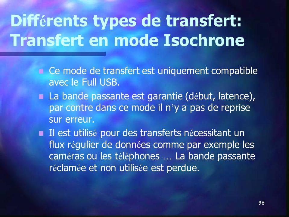 56 Diff é rents types de transfert: Transfert en mode Isochrone Ce mode de transfert est uniquement compatible avec le Full USB. La bande passante est