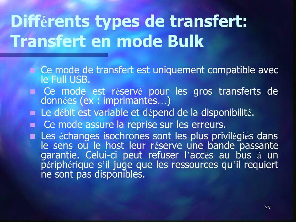 57 Diff é rents types de transfert: Transfert en mode Bulk Ce mode de transfert est uniquement compatible avec le Full USB. Ce mode est r é serv é pou