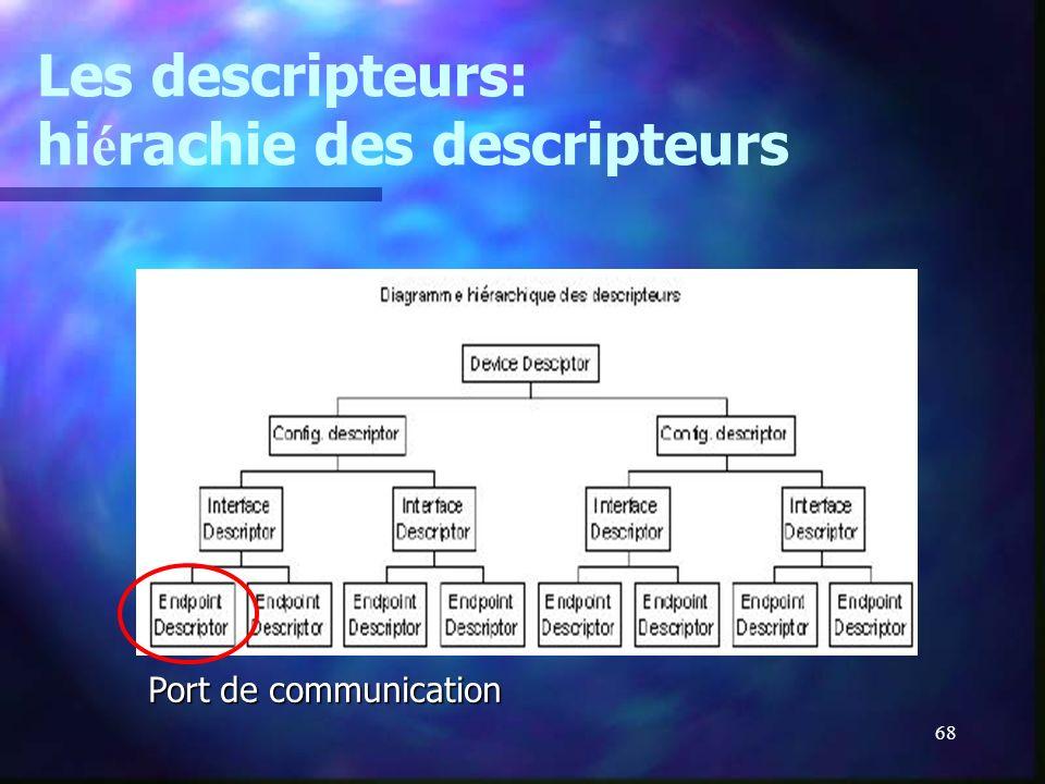 68 Les descripteurs: hi é rachie des descripteurs Port de communication