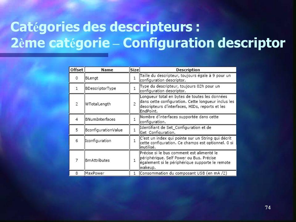 74 Cat é gories des descripteurs : 2 è me cat é gorie – Configuration descriptor